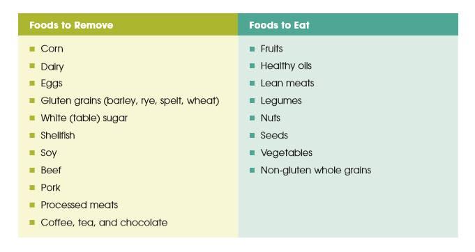 Elimination diet foods