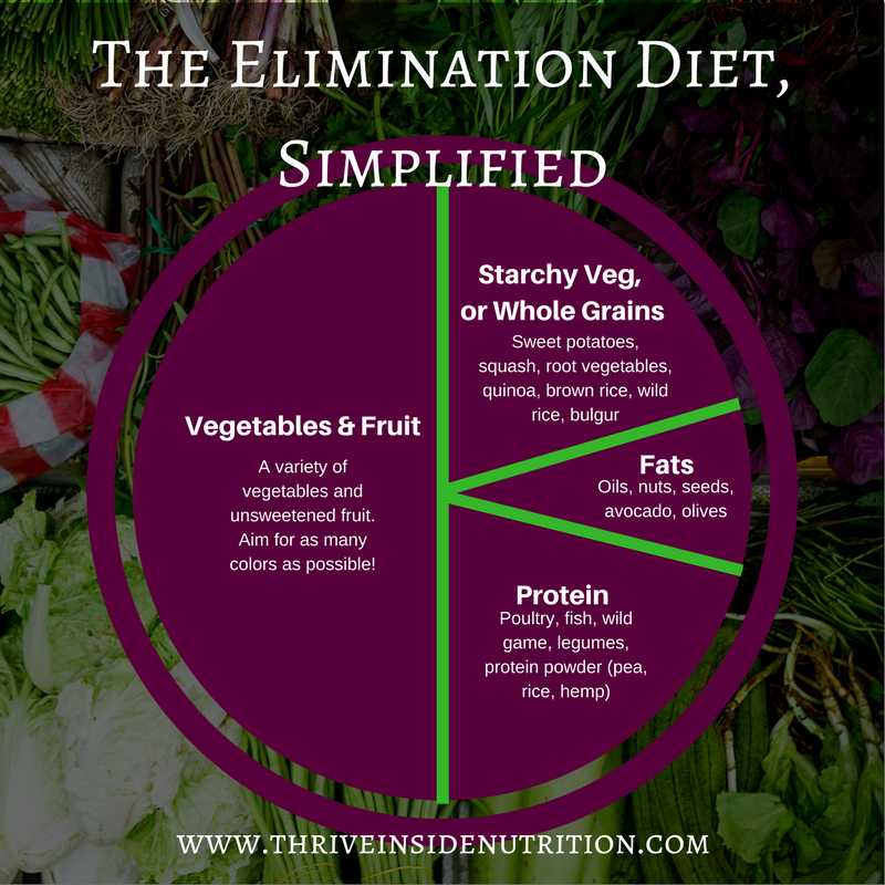 elimination diet surprises plate
